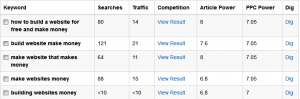 how to find profitable keywords
